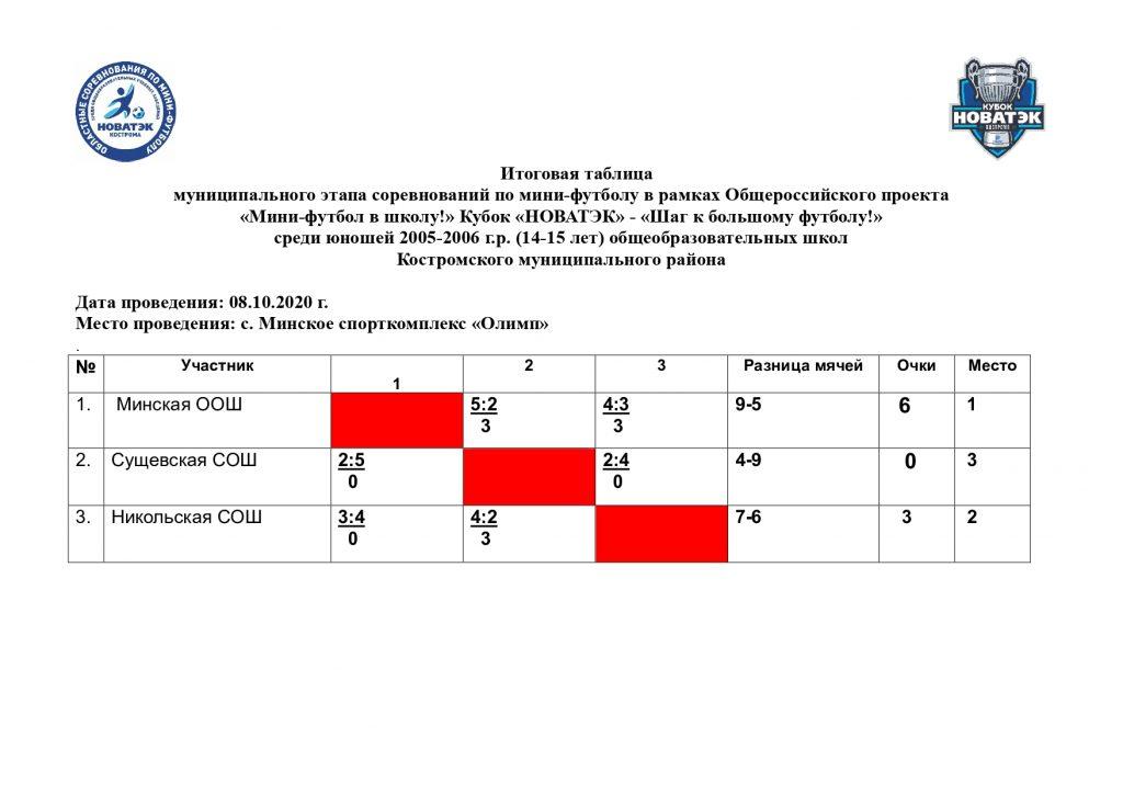 Itogovaya_tablitsa_po_mini-futbolu_Novotek-2020_2005-2006_g_r_page-0001