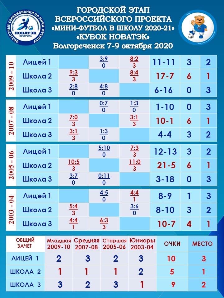 Результаты отборочных игр г.Волгореченск