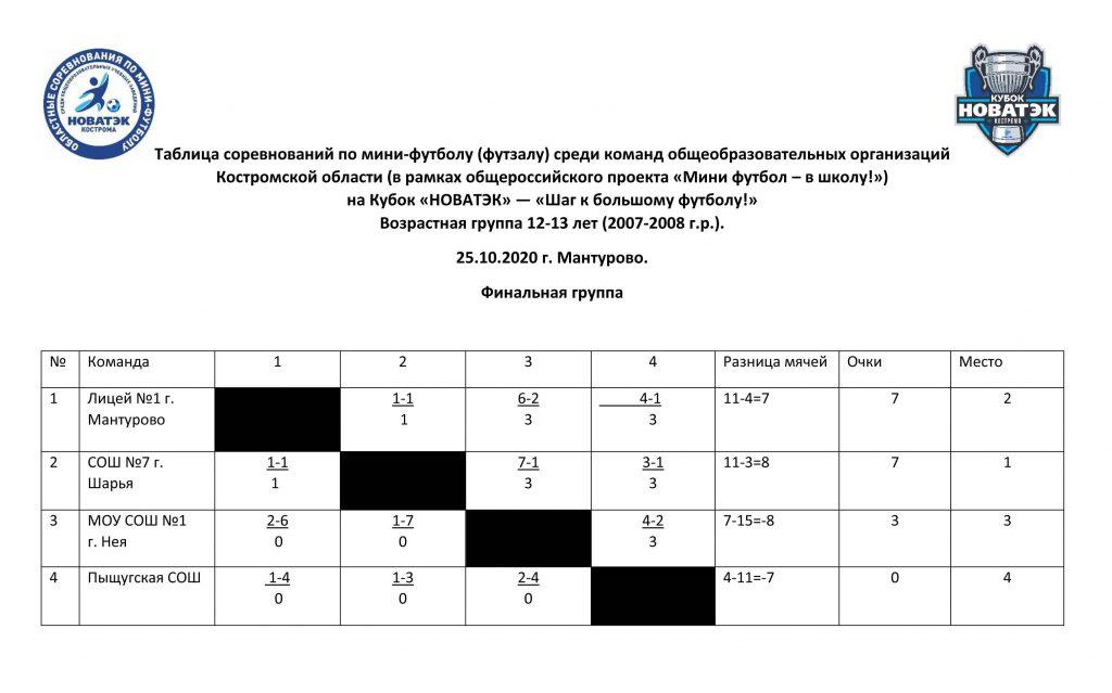 финальная группа Возрастная группа 12-13 лет (2007-2008 г.р.).
