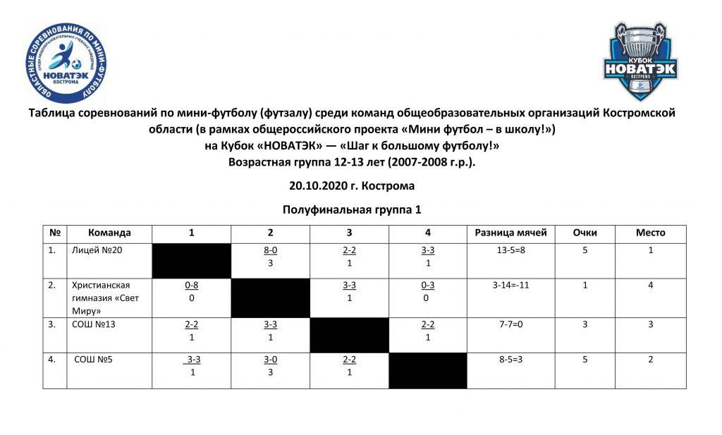 полуфинальная подгруппа 1