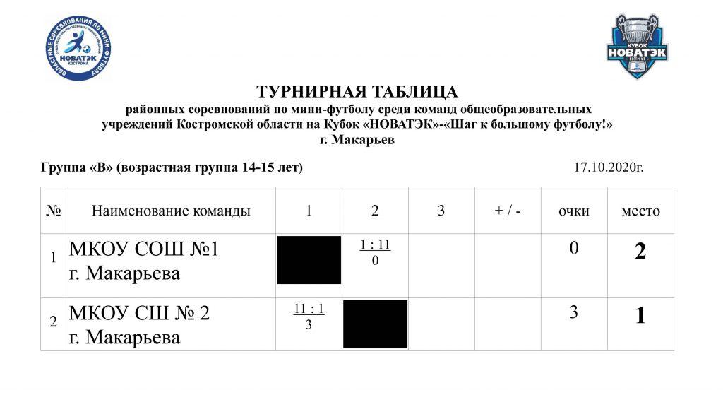 турнирная таблица-1