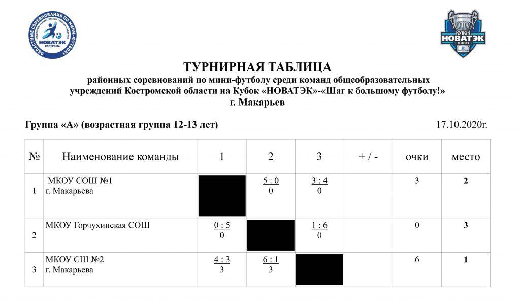 турнирная таблица-2